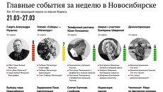 Главные события 21-27 марта для новосибирцев по версии Яндекса
