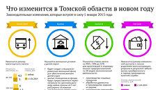 Что изменится в Томской области в новом году. ИНФОГРАФИКА