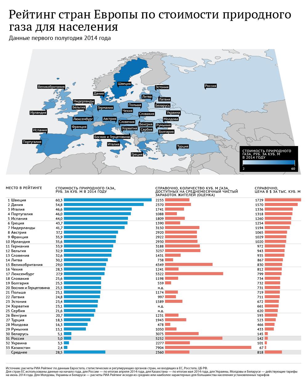 Рейтинг стран Европы по стоимости природного газа для населения