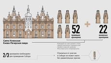 Церкви православного обряда на Украине