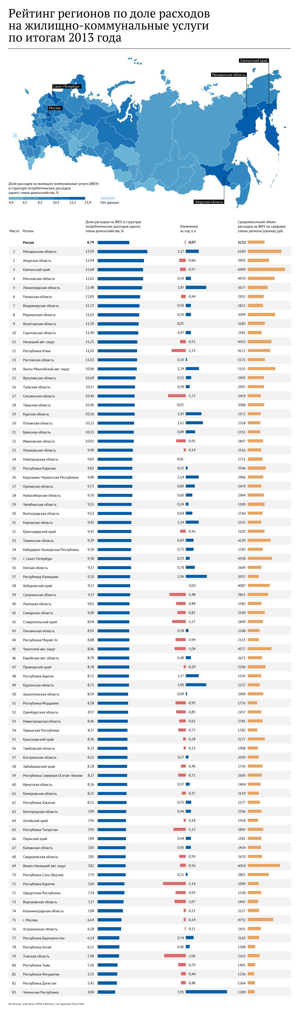 Рейтинг регионов по доле расходов на жилищно-коммунальные услуги по итогам 2013 года