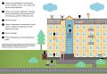 Капитальный ремонт дома: специальный счет или региональные оператор