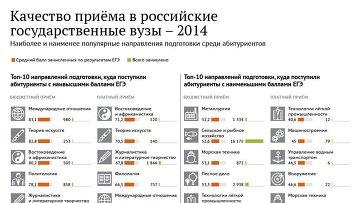 Качество приема в российские государственные вузы - 2014