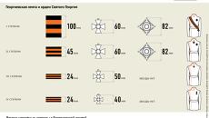 История георгиевской ленты