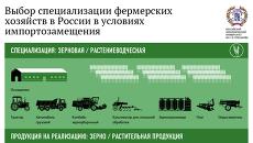Выбор специализации фермерских хозяйств
