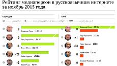 Рейтинг медиаперсон в русскоязычном интернете  за ноябрь 2015 года