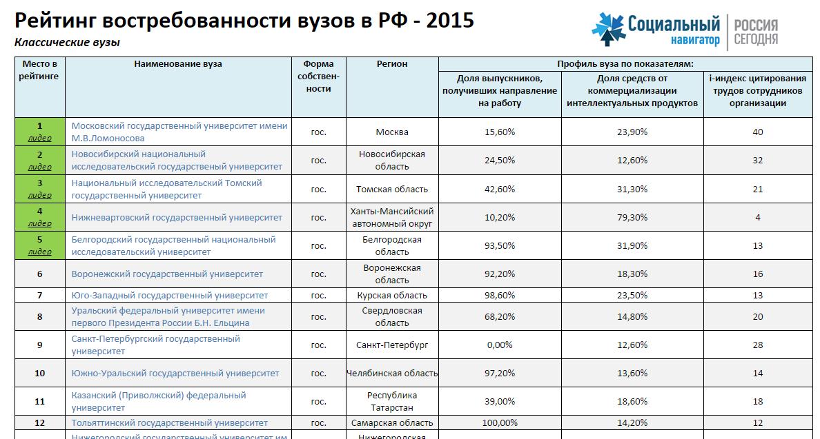больше других московские экономические вузы с бюджетными местами подскажите