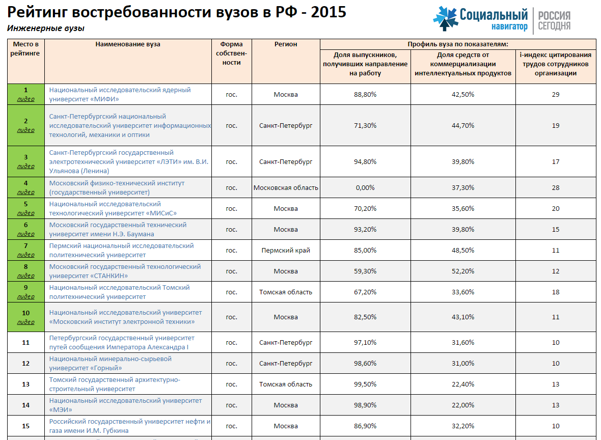 Список педагогических вузов москвы