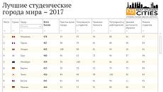 Лучшие студенческие города мира – 2017