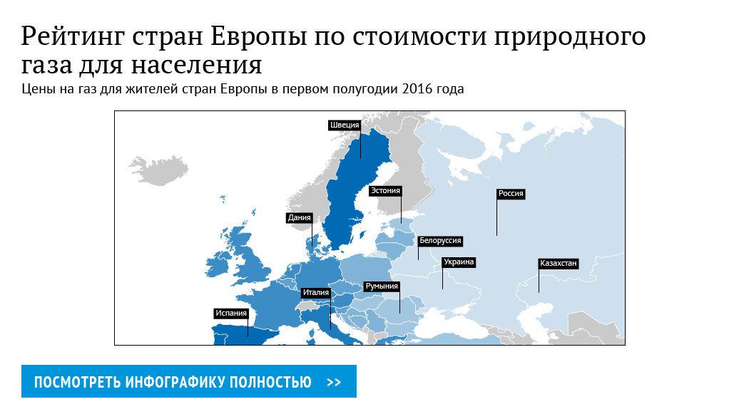 Рейтинг стран Европы по ценам на газ для населения