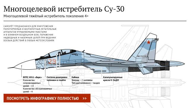 Многоцелевой истребитель Су-30