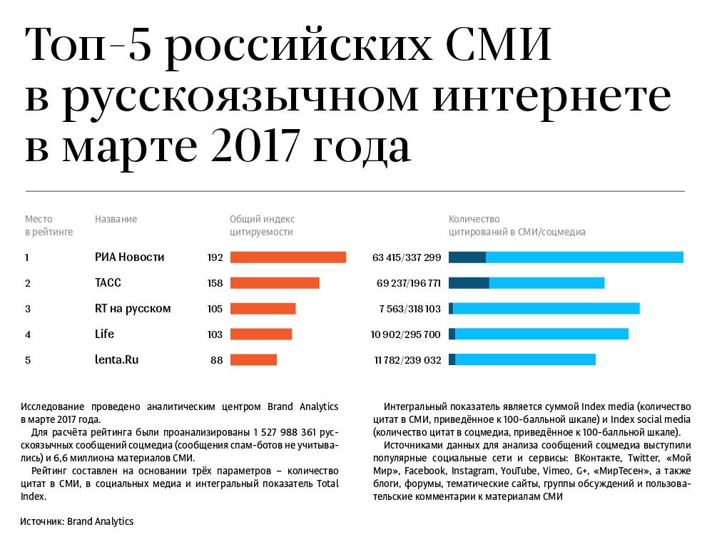 Составлен рейтинг самых обсуждаемых автобрендов врунете по результатам марта