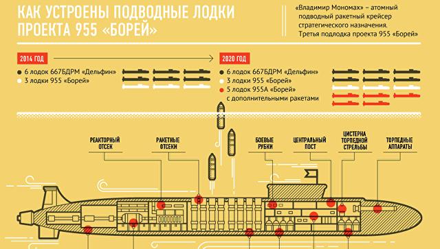 Атомная подводная лодка Владимир Мономах