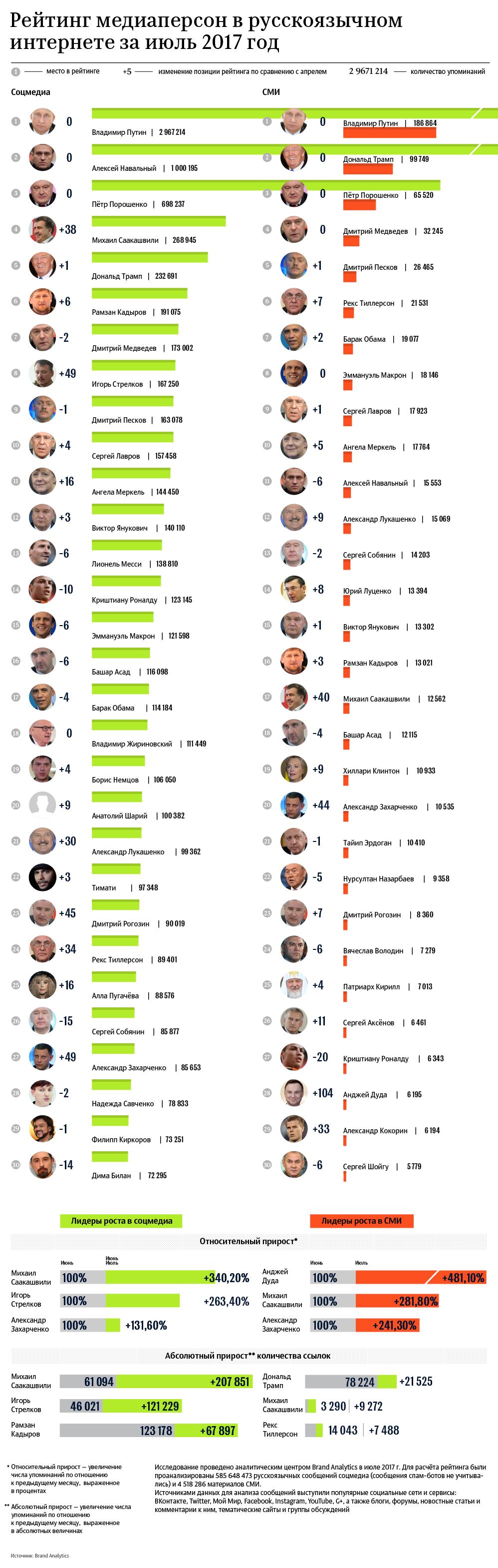 Рейтинг медиаперсон в русскоязычном интернете за июль 2017 год