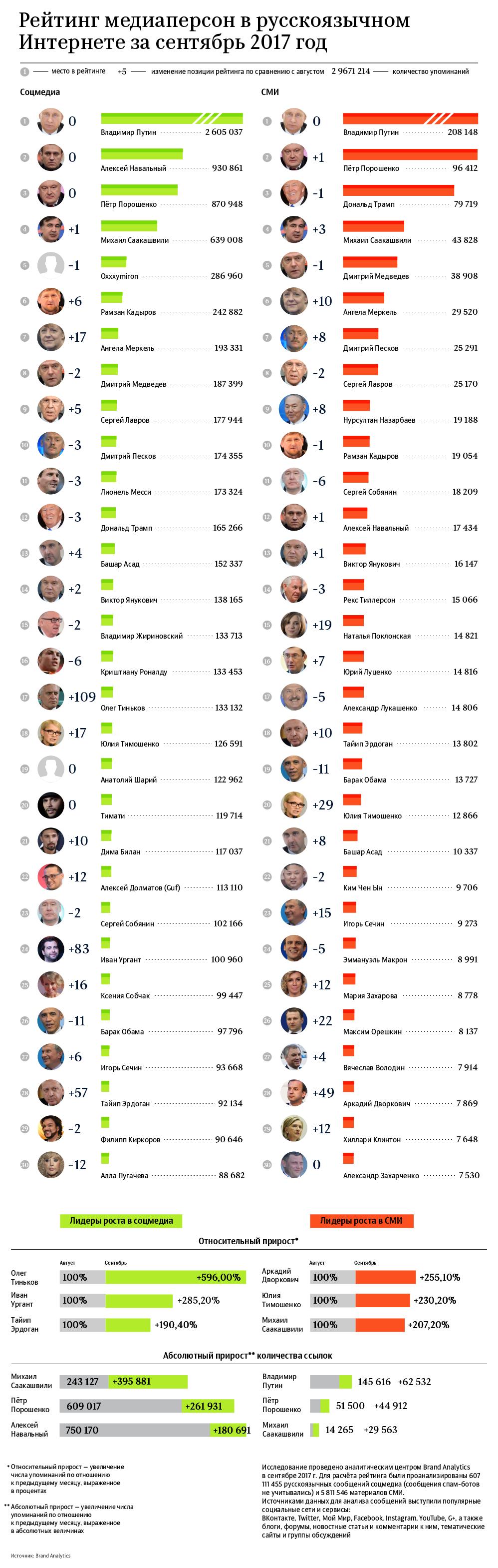 Рейтинг медиаперсон в русскоязычном интернете за сентябрь 2017 года