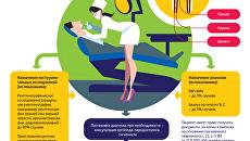 Как сберечь зубы: лечим кариес вовремя