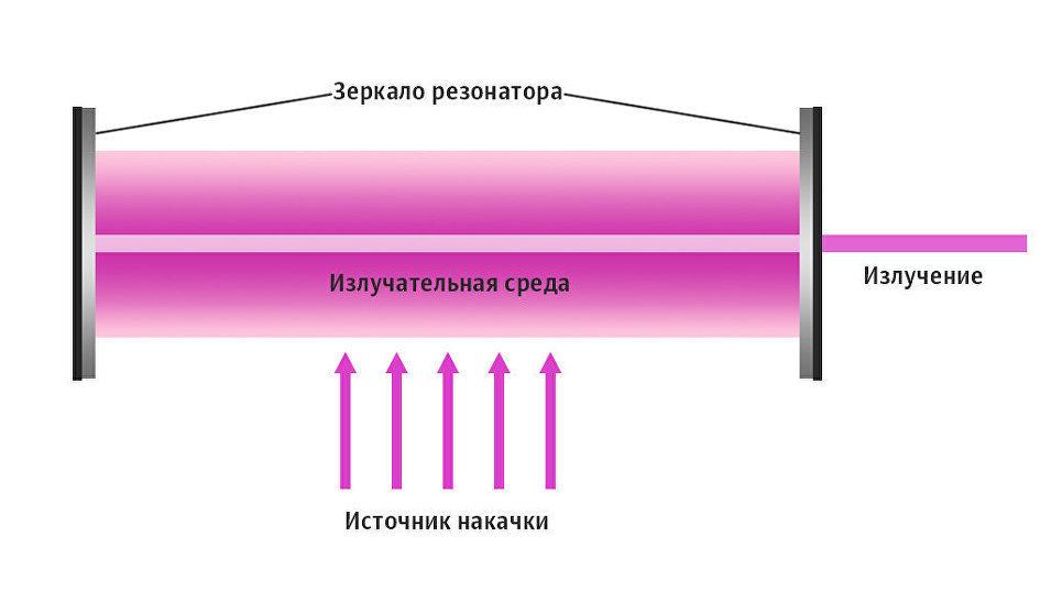 Схема лазера