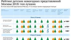 Рейтинг детских новогодних представлений Москвы 2018: топ лучших