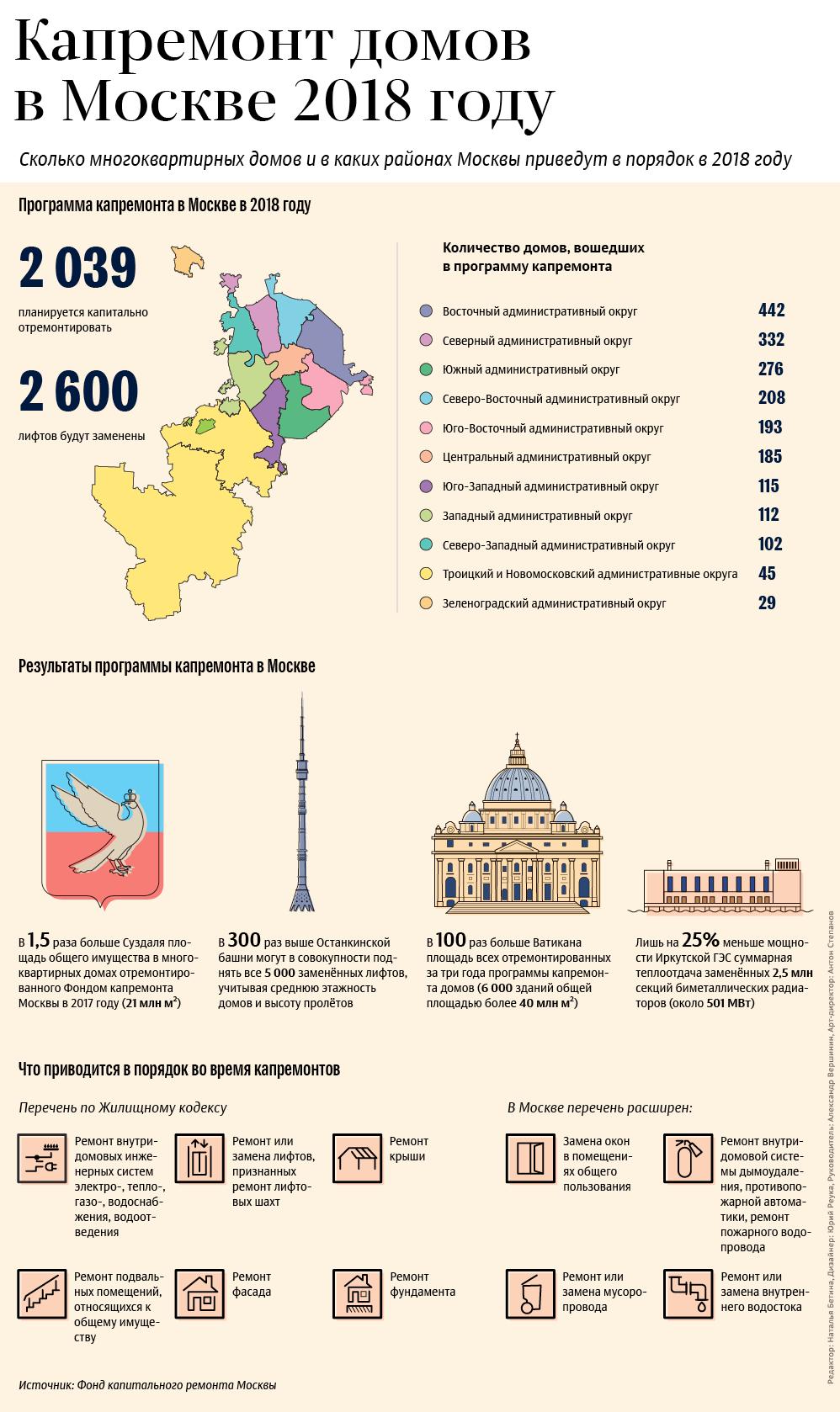 Капремонт домов в Москве в 2018 году