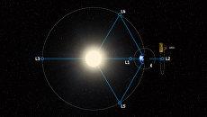 Зонд ARIEL будет прятаться за Землей в точке L2 для защиты от лучей Солнца