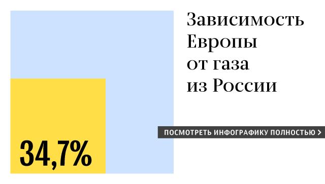 Зависимость стран Европы от российского газа