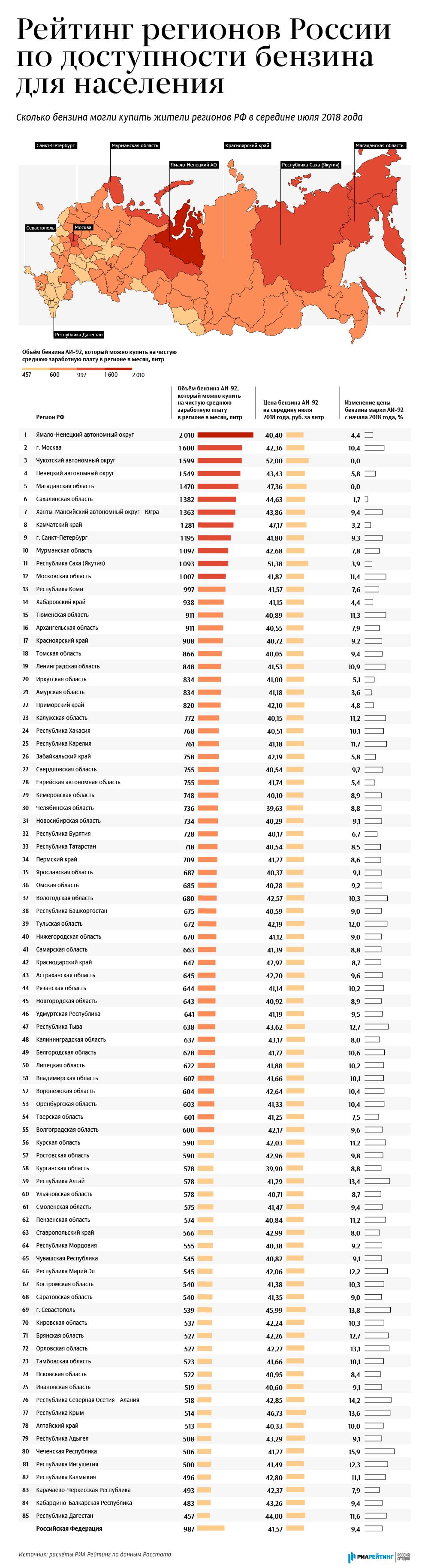Рейтинг регионов России по доступности бензина для населения