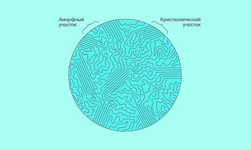 Физики из России раскрыли тайны устройства многих полимеров