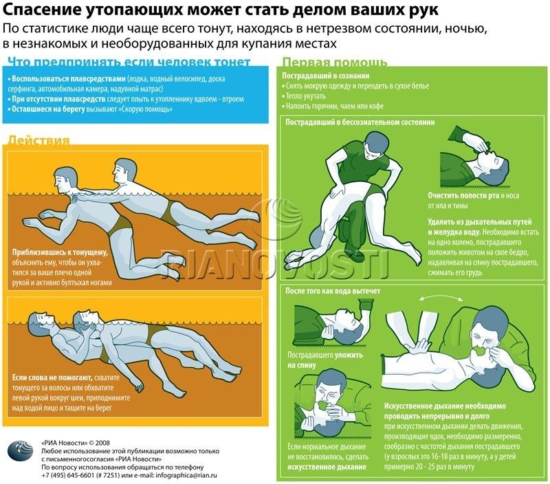 инструкция по спасению утопающих в картинках