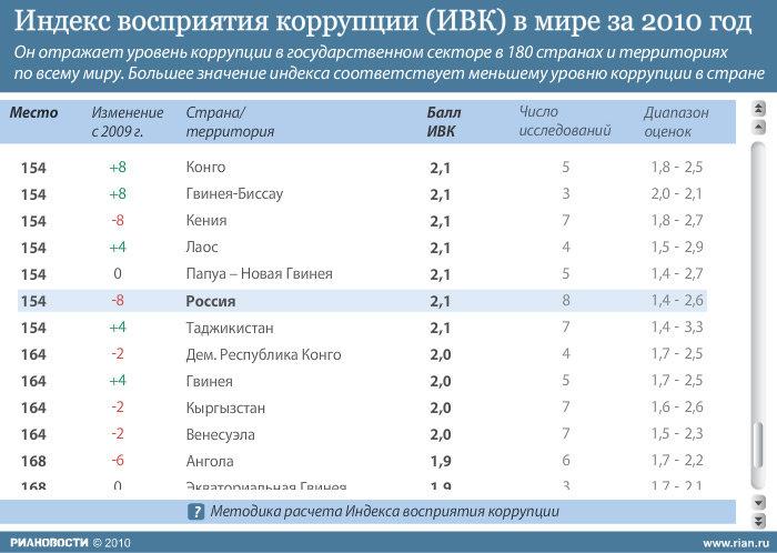 Индекс восприятия коррупции в мире