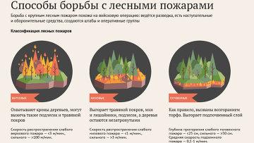 Способы борьбы с лесными пожарами