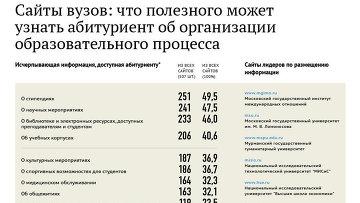 Мониторинг прозрачности сайтов вузов - 2012: организация образовательного процесса
