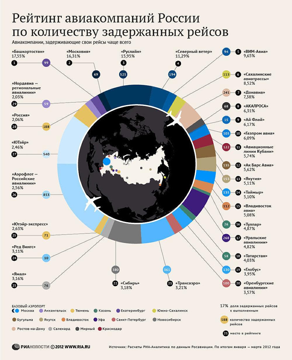 платежи деле рейтинг чартеров в россии типовые двухэтажные