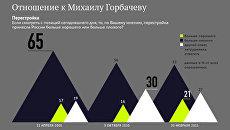Отношение к Перестройке Михаила Горбачева