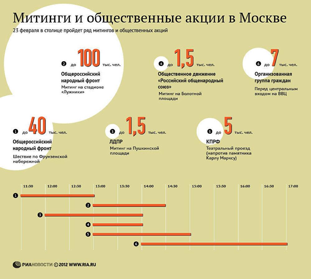 Митинги и общественные акции в Москве