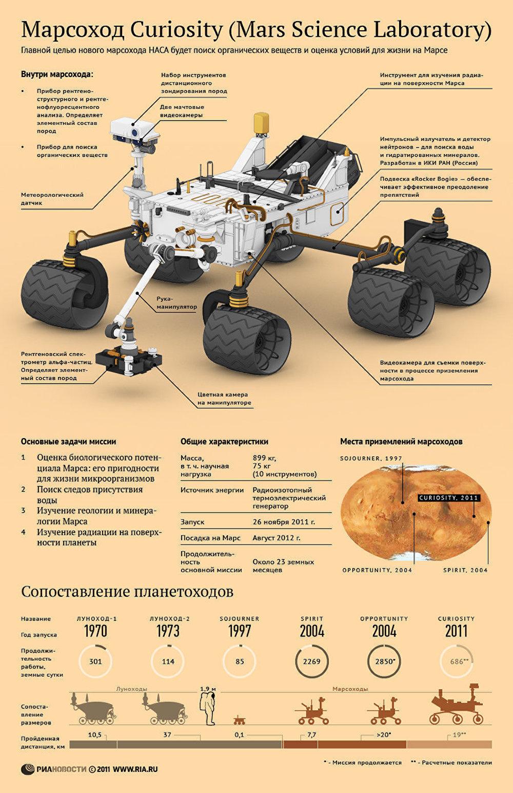Марсоход НАСА