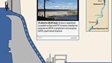 Авария на Саяно-Шушенской ГЭС: как это было