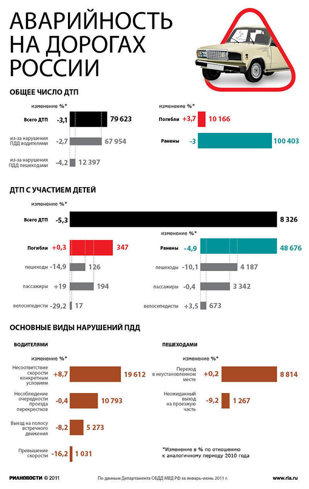 ДТП в России
