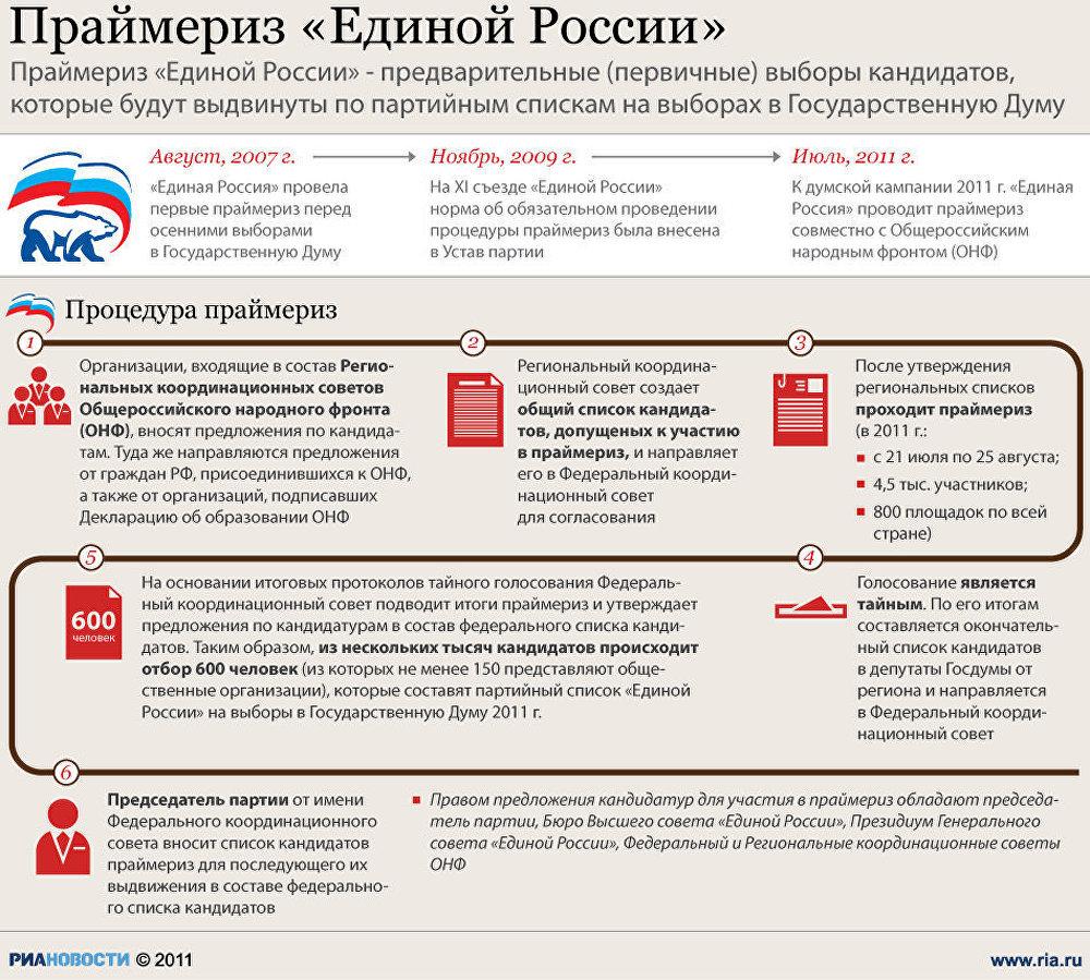 сайт партии единая россия в красноярске список кандидатов в государственную думу на праймериз 22 мая 2016 г. #1