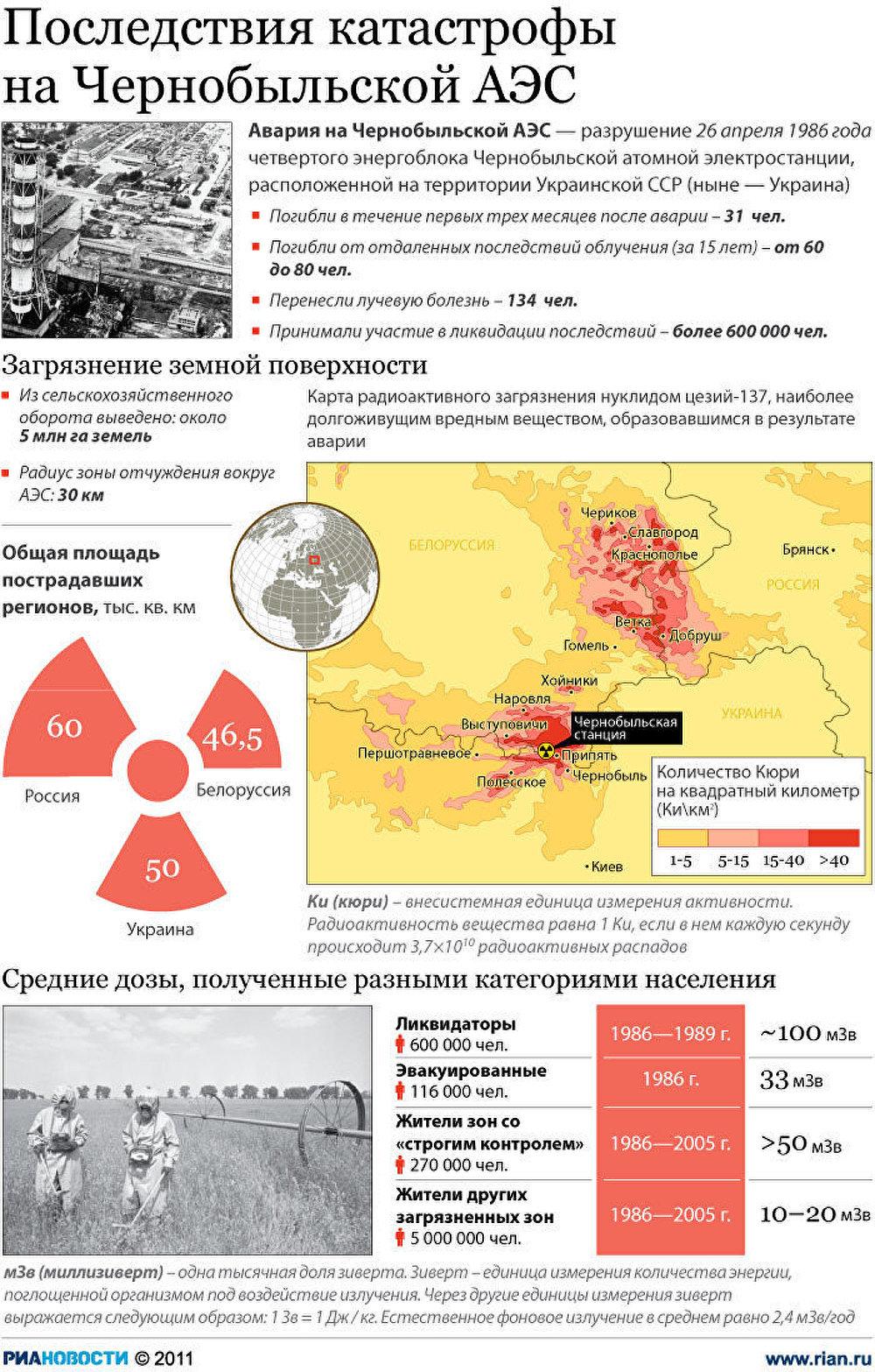Последствия аварии на Чернобыльской АЭС РИА Новости  Последствия катастрофы на Чернобыльской АЭС