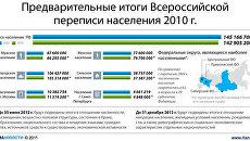 Предварительные итоги Всероссийской переписи населения 2010 г.