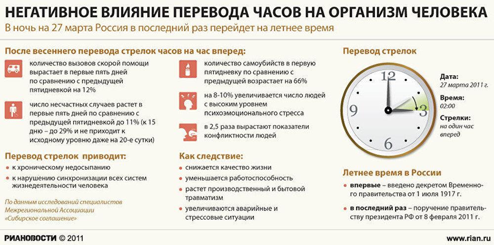 Негативное влияние перевода часов на организм человека