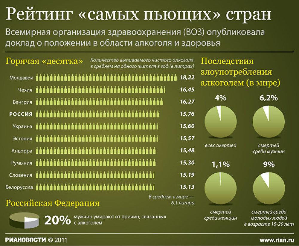 Распространение алкоголизма в беларуси реабилитация наркозависимых 12шагов
