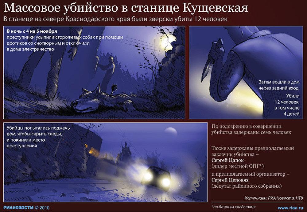 Массовое убийство в станице Кущевская