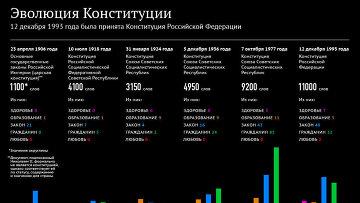 Эволюция Конституции Российской Федерации