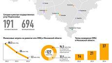 Развитие сети многофункциональных центров в Подмосковье