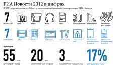 РИА Новости 2012 в цифрах