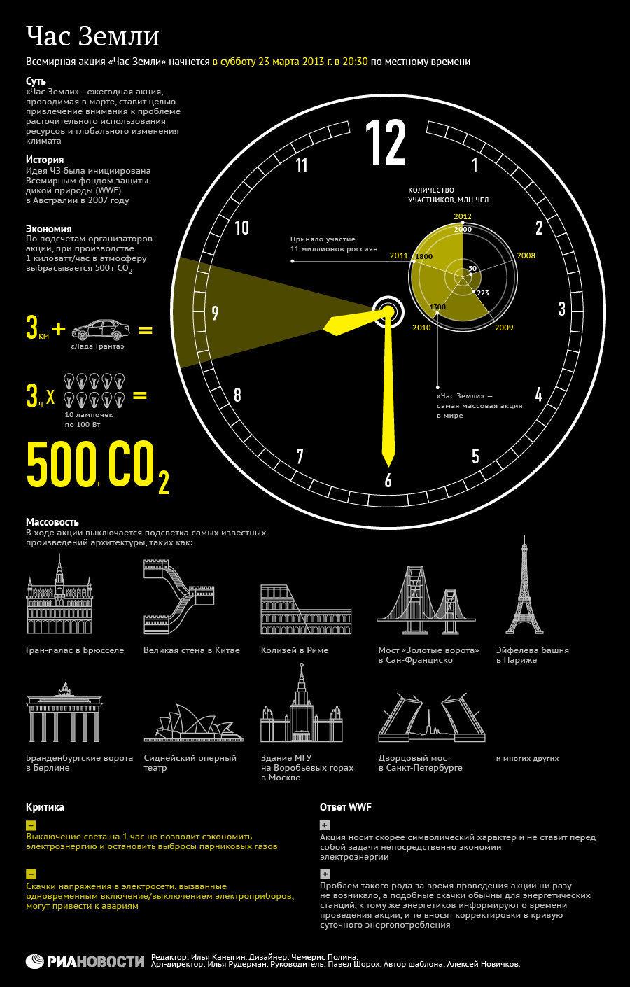Всемирная акция Час Земли: история, цели, участники