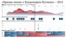 Прямая линия с Путиным - 2013