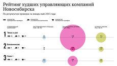 Антирейтинг управляющих компаний в сфере ЖКХ Новосибирска