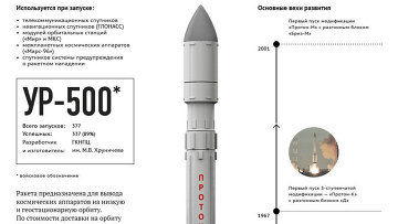 Ракета-носитель Протон